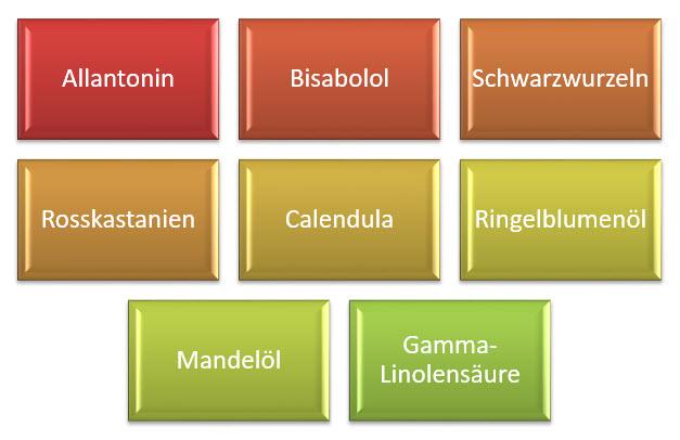 Inhaltsstoffe für sensible Haut